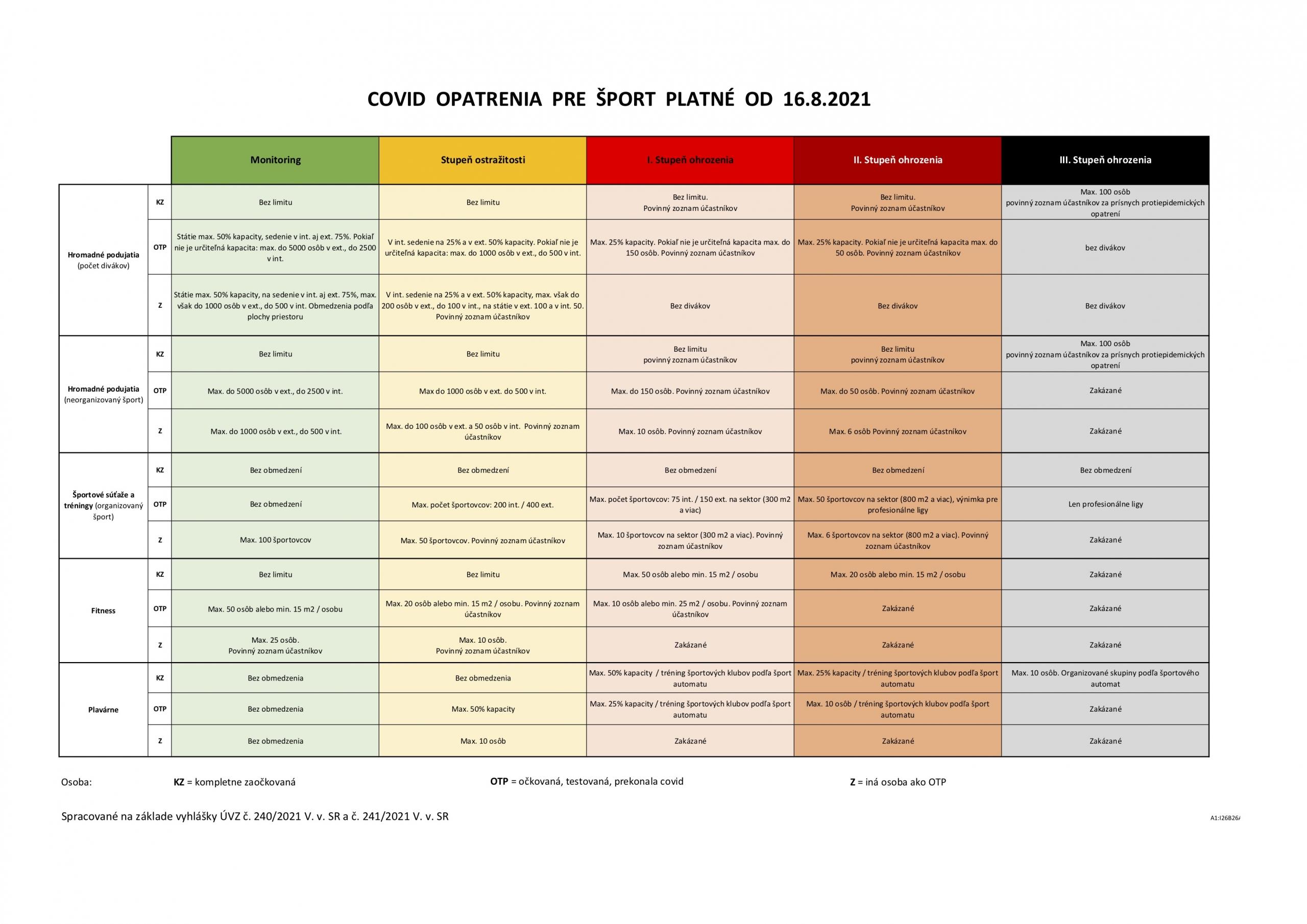 Covid opatrenia pre šport platné od 16.8.2021